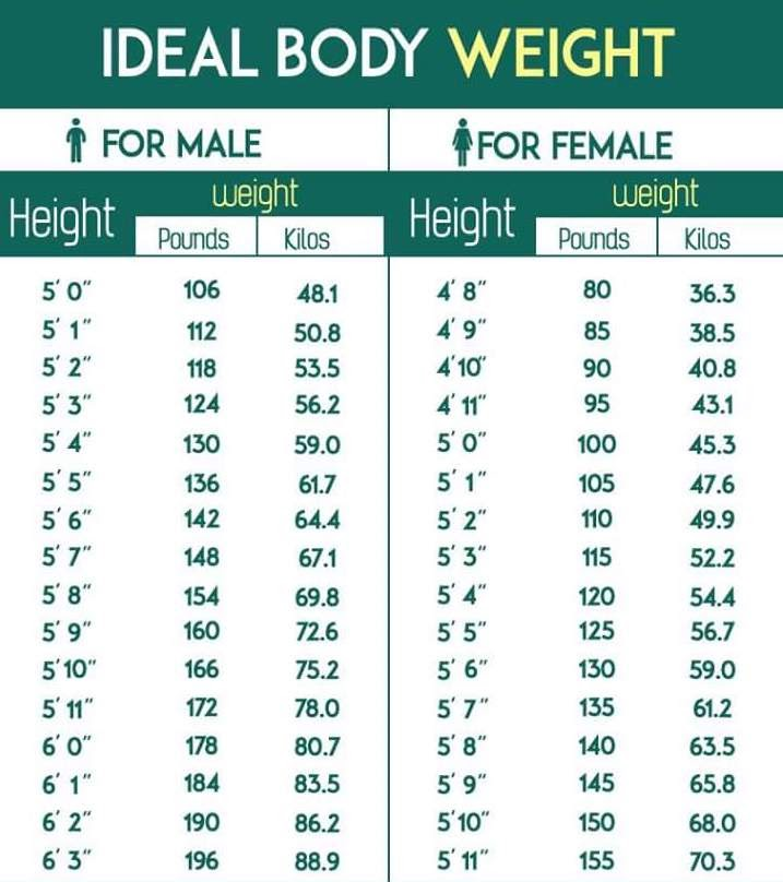 ideal-body-weight-table